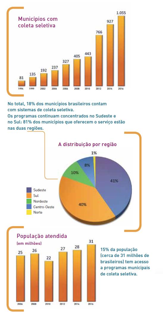Coleta Seletiva nos municípios